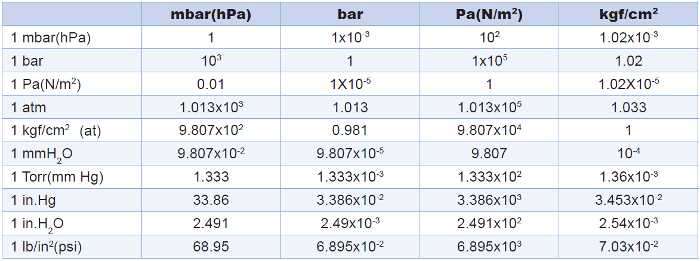 psi to bar conversion chart pdf